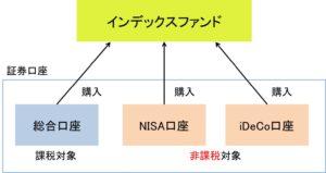 ideco NISA インデックスファンド 口座