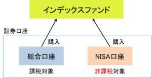 NISA インデックスファンド 口座