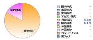 【10か月目】インデックス投資実践記(20200501~20200601)